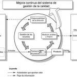 Ventajas del manual de calidad ISO 9001