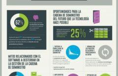 La gestión de la cadena de suministro y software – Infografía