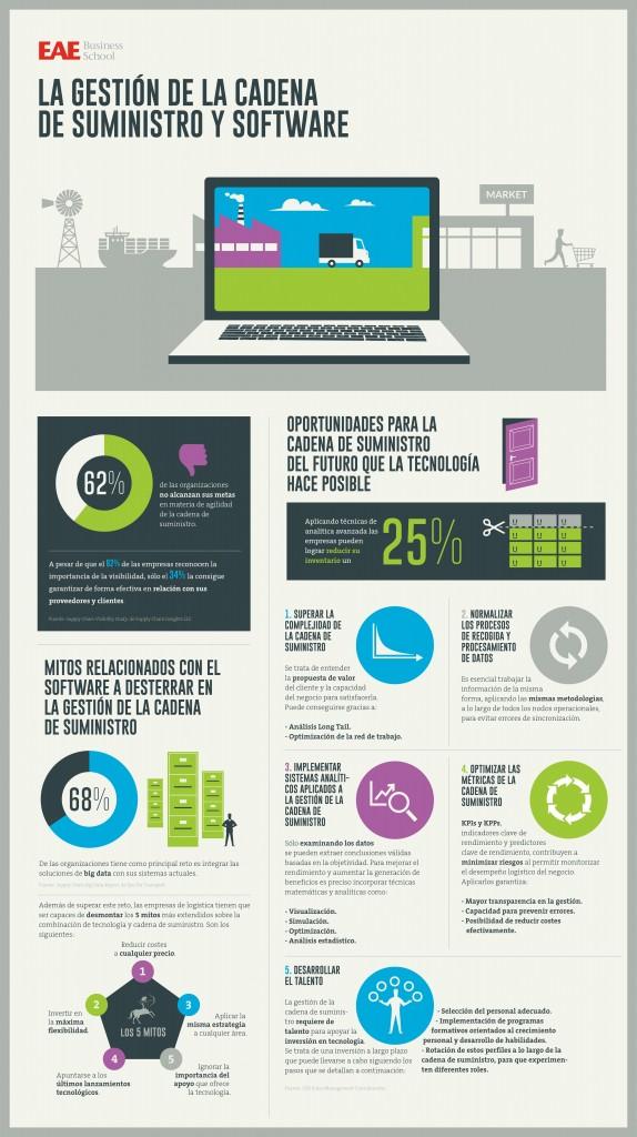 Infografía Cadena de Suministro y software