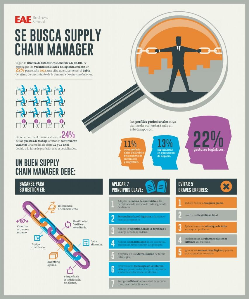 Infografía Se busca supply chain manager