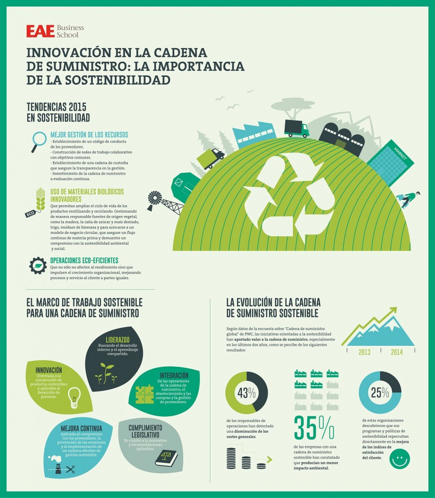 infografia innovacion sostenibilidad