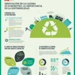 La importancia de la sostenibilidad – Infografía