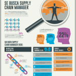 Se busca supply chain manager – Infografía