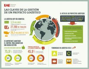 Infografía gestión proyecto logístico