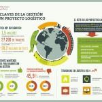 Las claves de la gestión de un proyecto logístico – Infografía