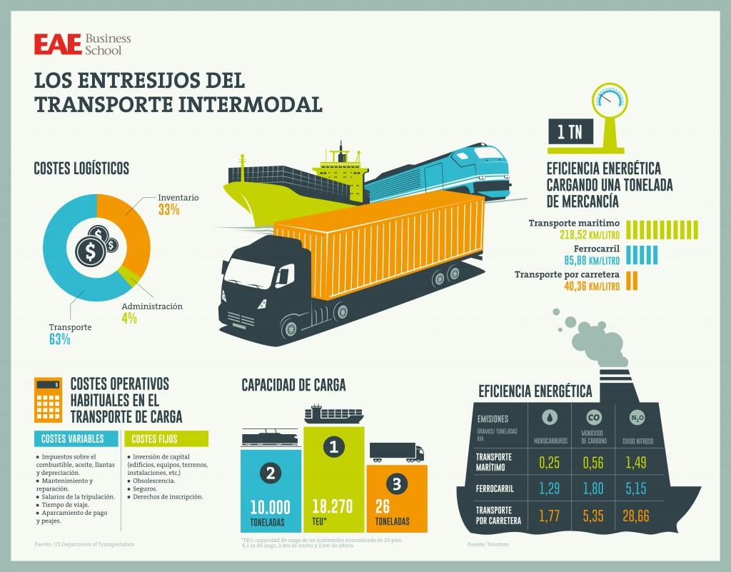 Infografía Transporte Intermodal