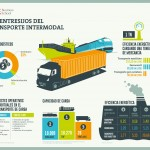 Los entresijos del transporte intermodal – Infografía