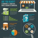 E-commerce: El gran reto para la cadena de sumnistro – Infografía