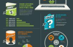 E-commerce: El gran reto para la cadena de suministro – Infografía