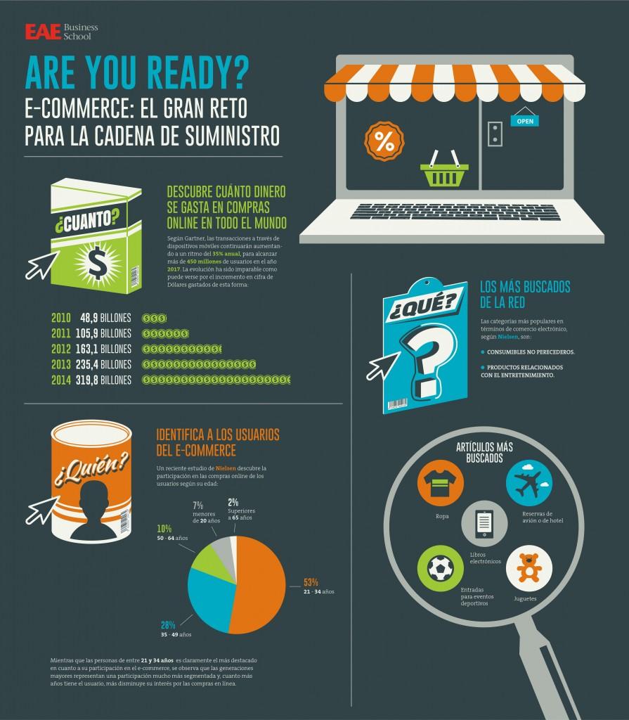 E-commerce: el gran reto para la cadena de suministro - Infografía