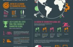Infografía – Cadena de suministro global