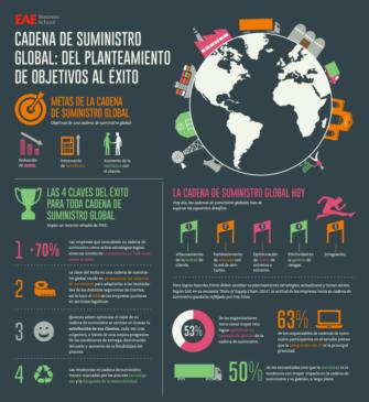 Infografía Cadena de suministro global