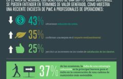 Infografía: Supply chain sostenible