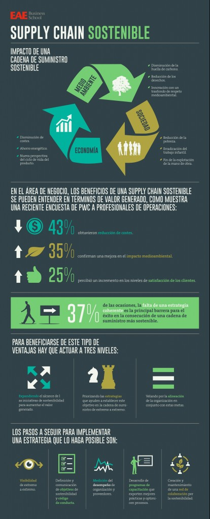 Infografía Supply Chain Sostenible