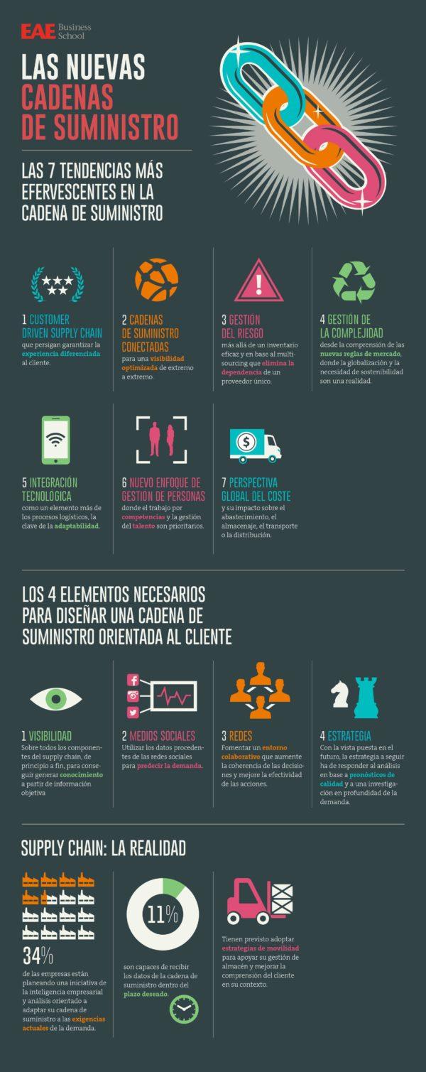 Infografía: Las nuevas cadenas de suministro