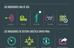 Infografía: Indicadores para la Supply Chain