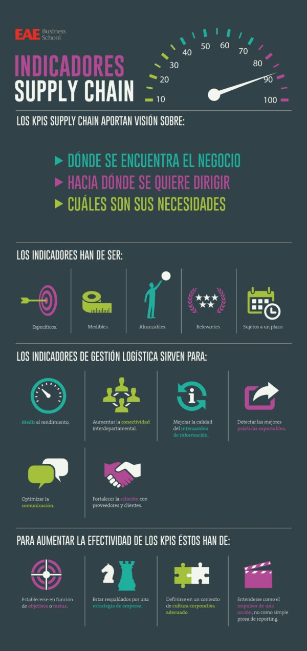 Infografía Indicadores Supply Chain