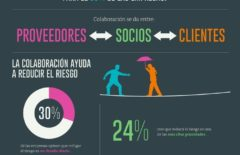 Infografía: Colaboración en la cadena de suministro