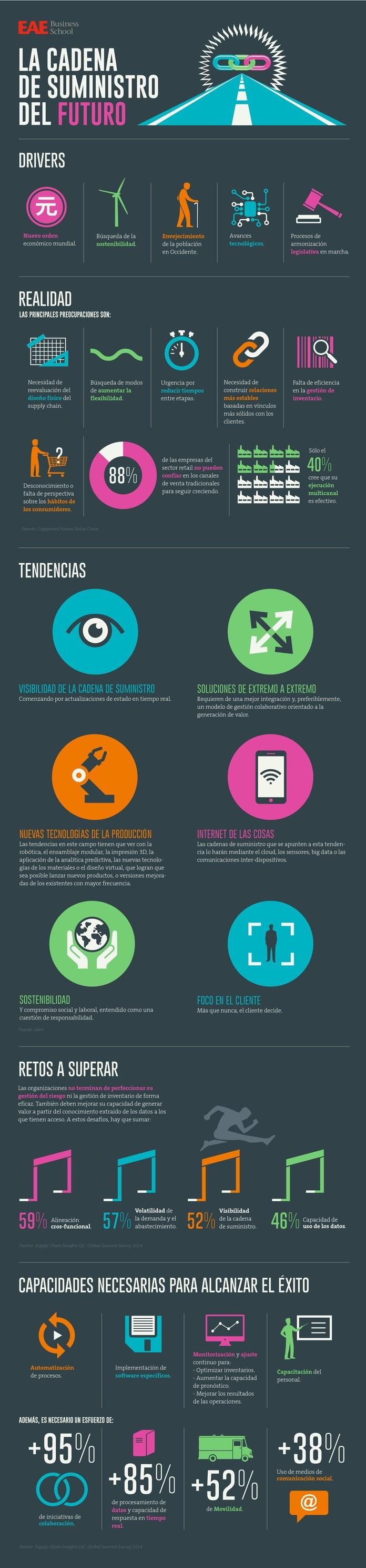 Infografia Tendencias futuro cadena de suministro