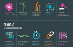 Infografía: La cadena de suministro del futuro
