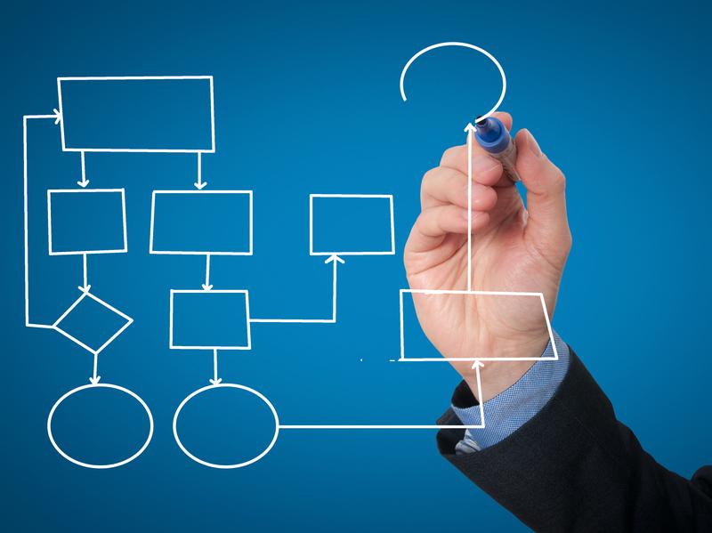 Flujograma de una empresa cmo hacerlo y cmo puede ayudarte flujograma de una empresa cmo hacerlo y cmo puede ayudarte retos en supply chain ccuart Images